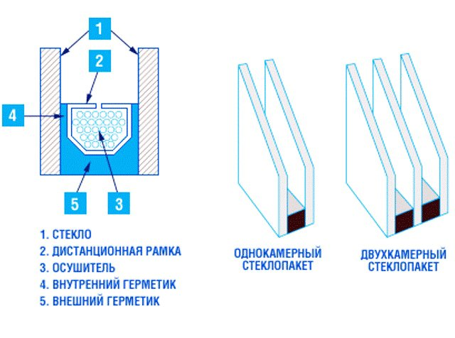 insulating_glass_unit